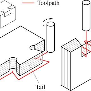 Research paper on cnc milling machine